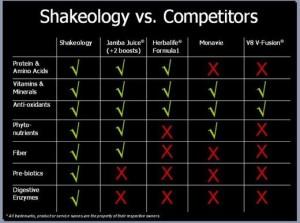 shakeologycomparisonchart